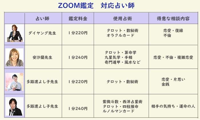 電話占いロバミミ ZOOM鑑定対応占い師一覧